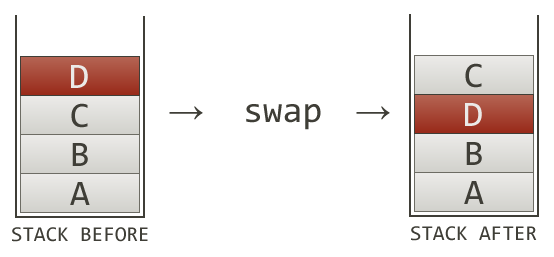 Swapping Two Items on the Top of a Stack
